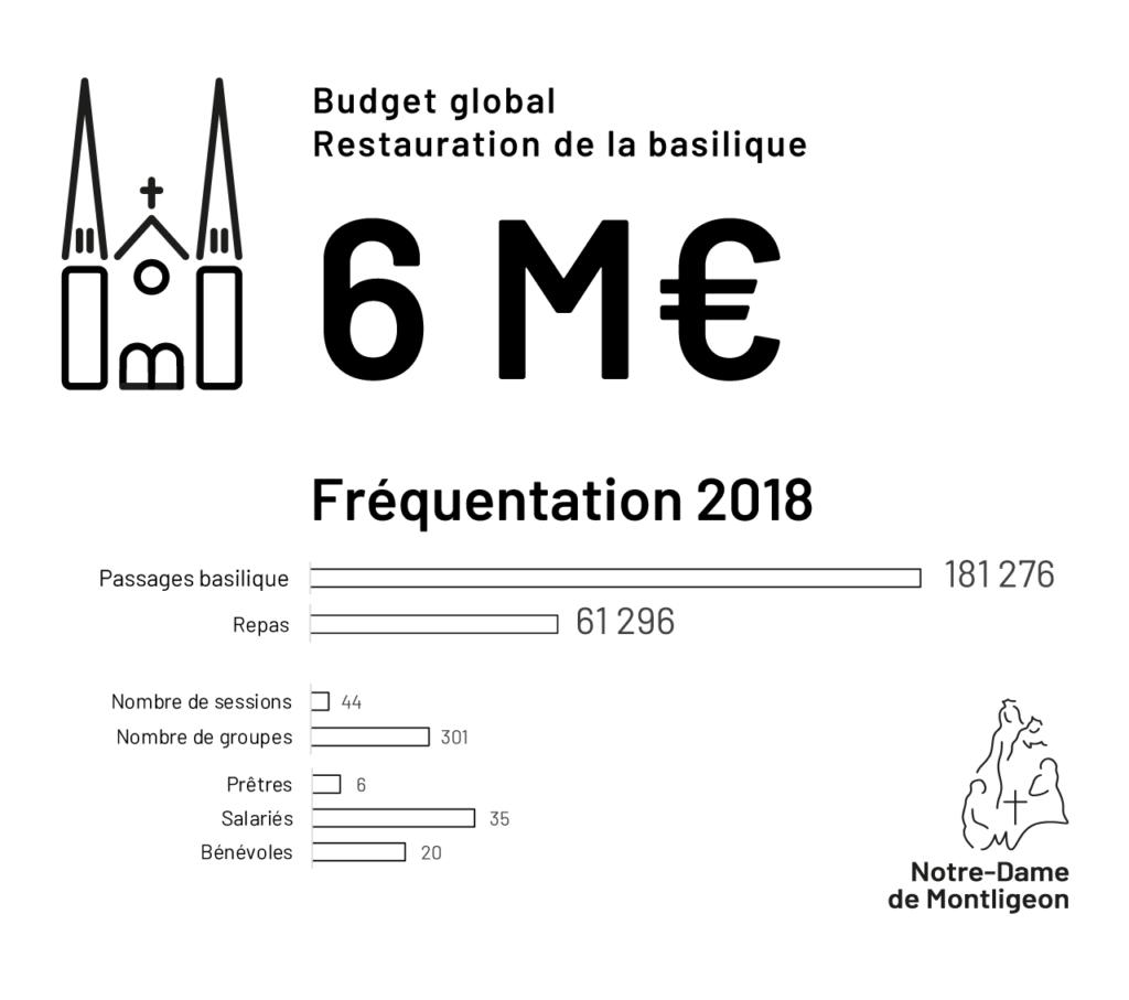 6 M€ : Budget Global de Restauration de la Basilique Notre-Dame de Montligeon