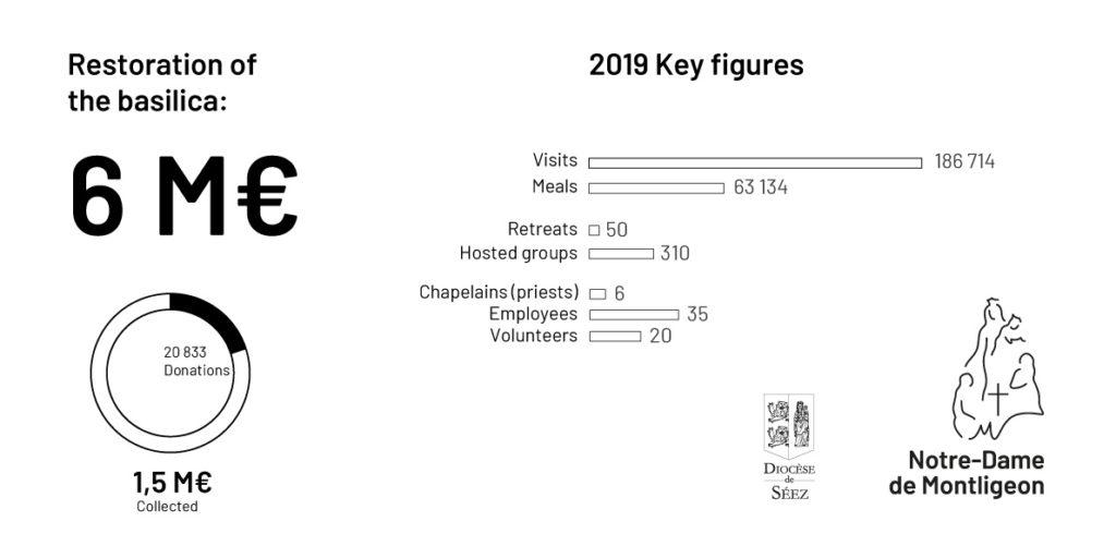 Keys figures